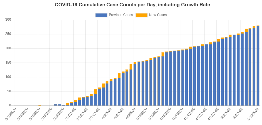 May 10th, 2020 Knox County COVID-19 Cases