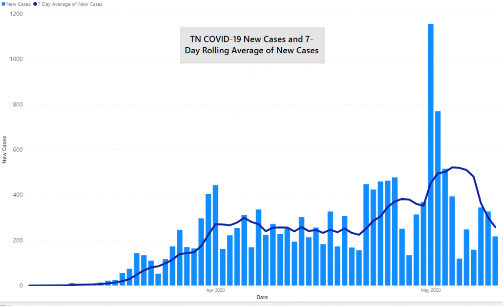 TN COVID-19 Cases and 7 Day Rolling Average, May 10th, 2020 by JM Addington Technology Solutions