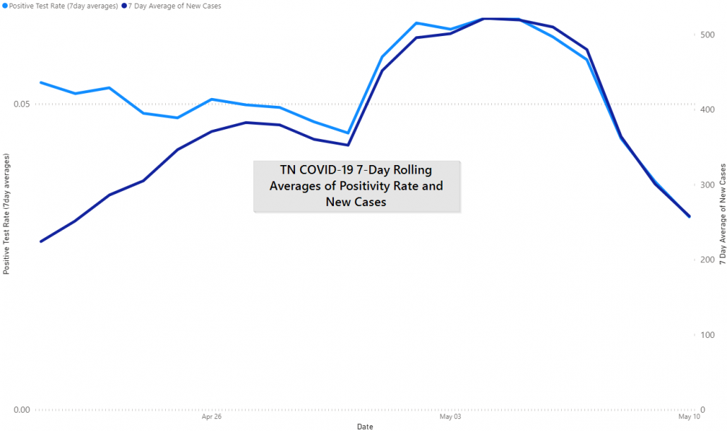 TN COVID-19 Positivity Rate, May 10th, 2020 by JM Addington Technology Solutions