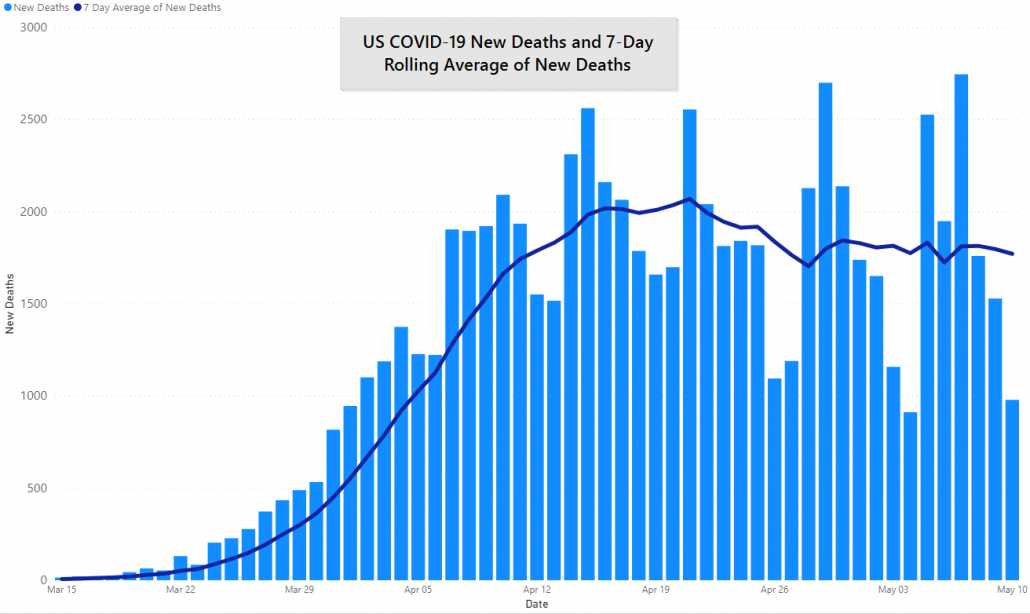 US New York COVID-19 Deaths and 7 Day Rolling Average, May 10th, 2020 by JM Addington Technology Solutions