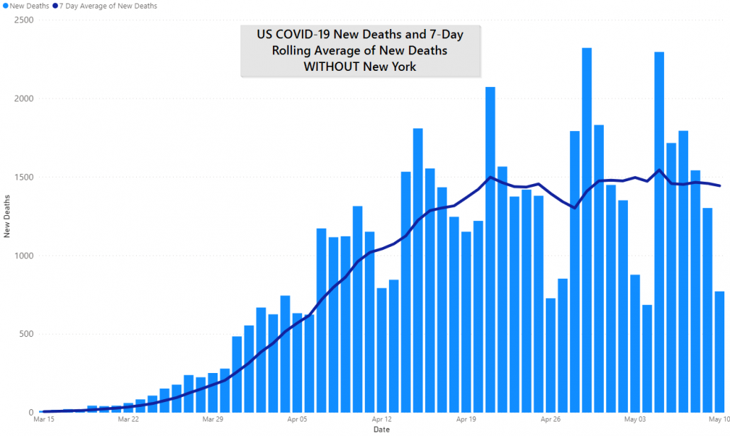 US without New York COVID-19 Deaths and 7 Day Rolling Average, May 10th, 2020 by JM Addington Technology Solutions