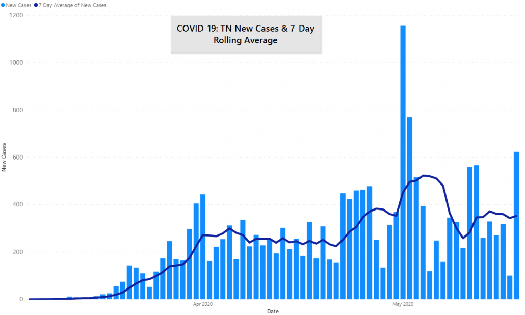 TN COVID-19 Cases and 7 Day Rolling Average by JM Addington Technology Solutions in Knoxville, TN